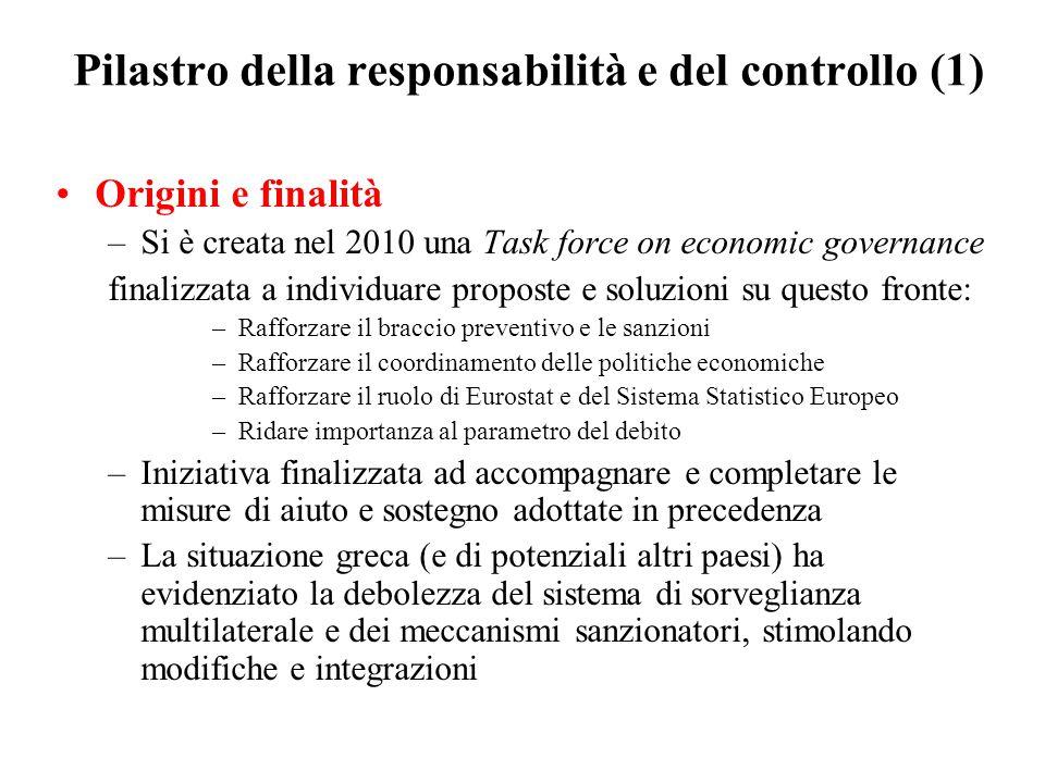 Pilastro della responsabilità e del controllo (1)