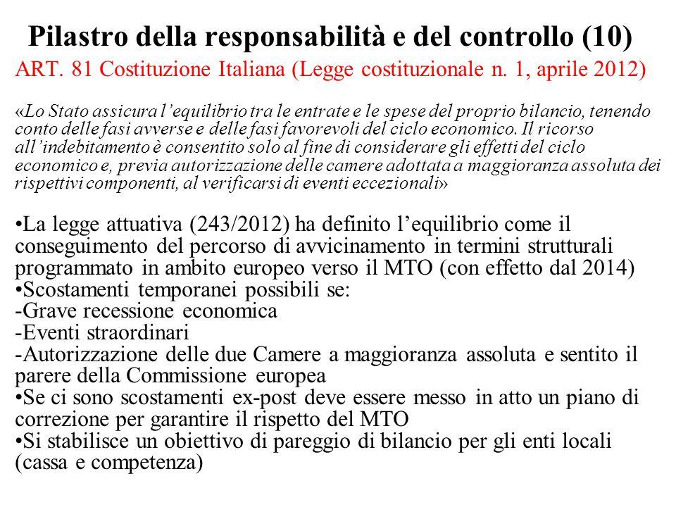 Pilastro della responsabilità e del controllo (10)