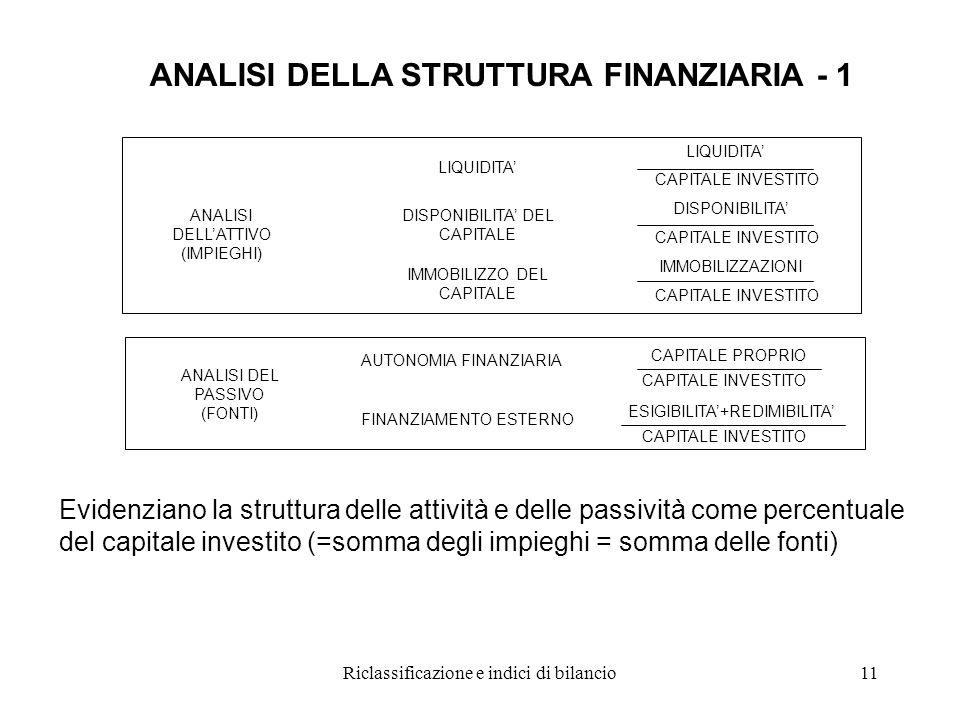 ANALISI DELLA STRUTTURA FINANZIARIA - 1