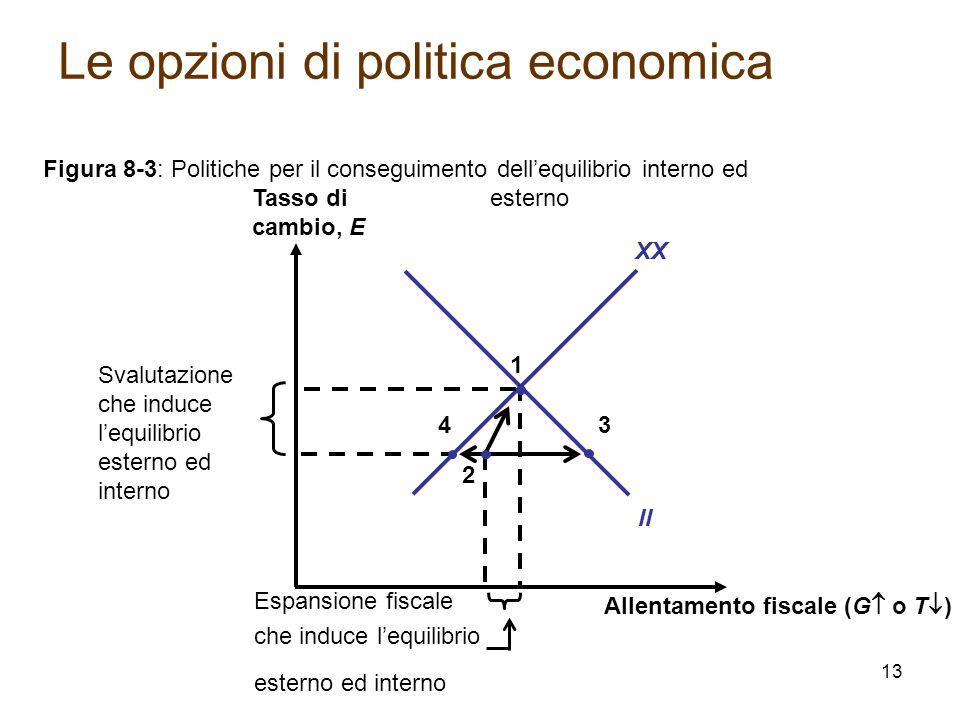 Le opzioni di politica economica