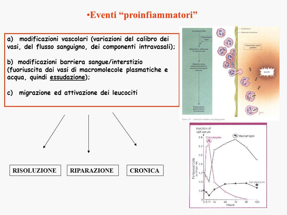 Eventi proinfiammatori
