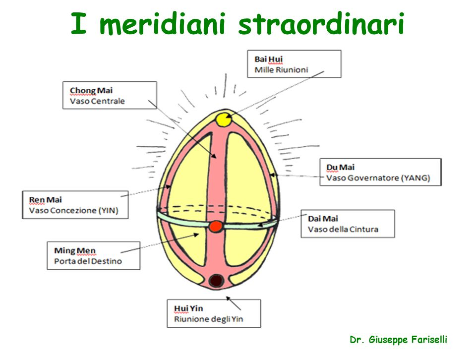 I meridiani straordinari