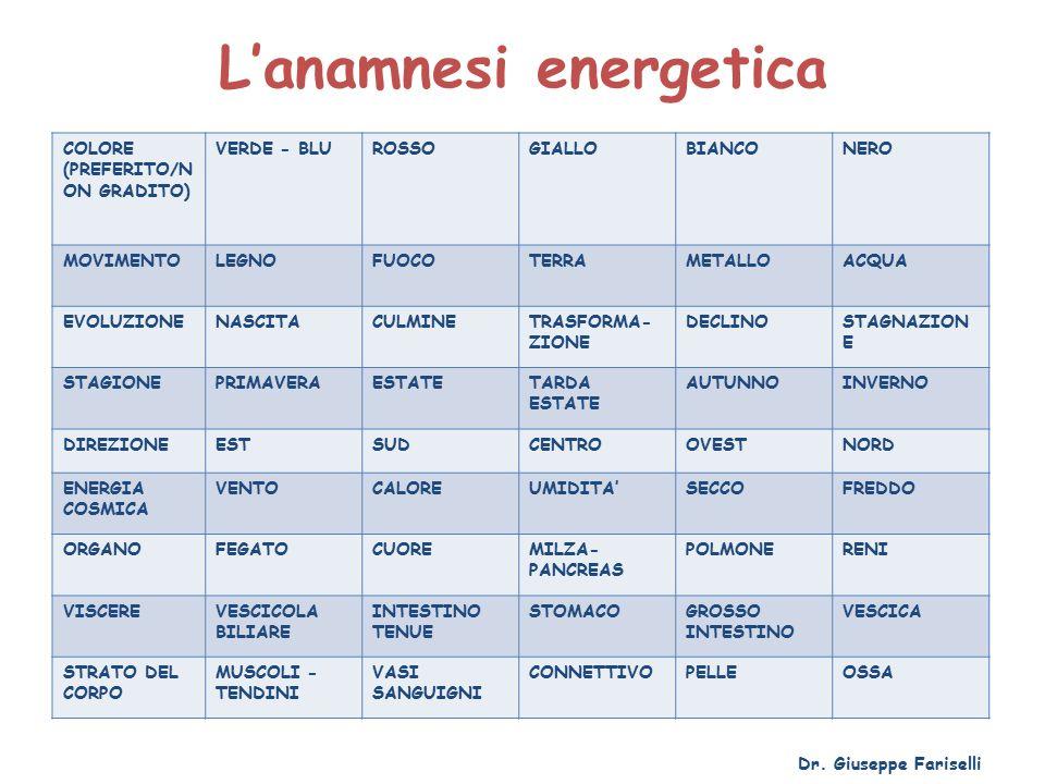 L'anamnesi energetica