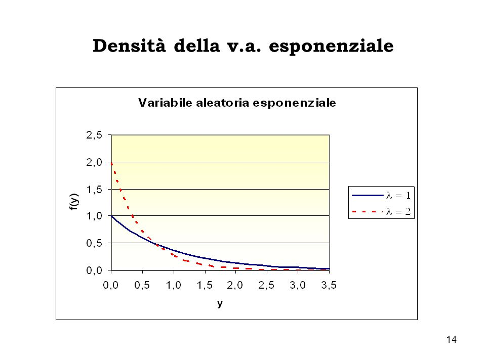 Densità della v.a. esponenziale