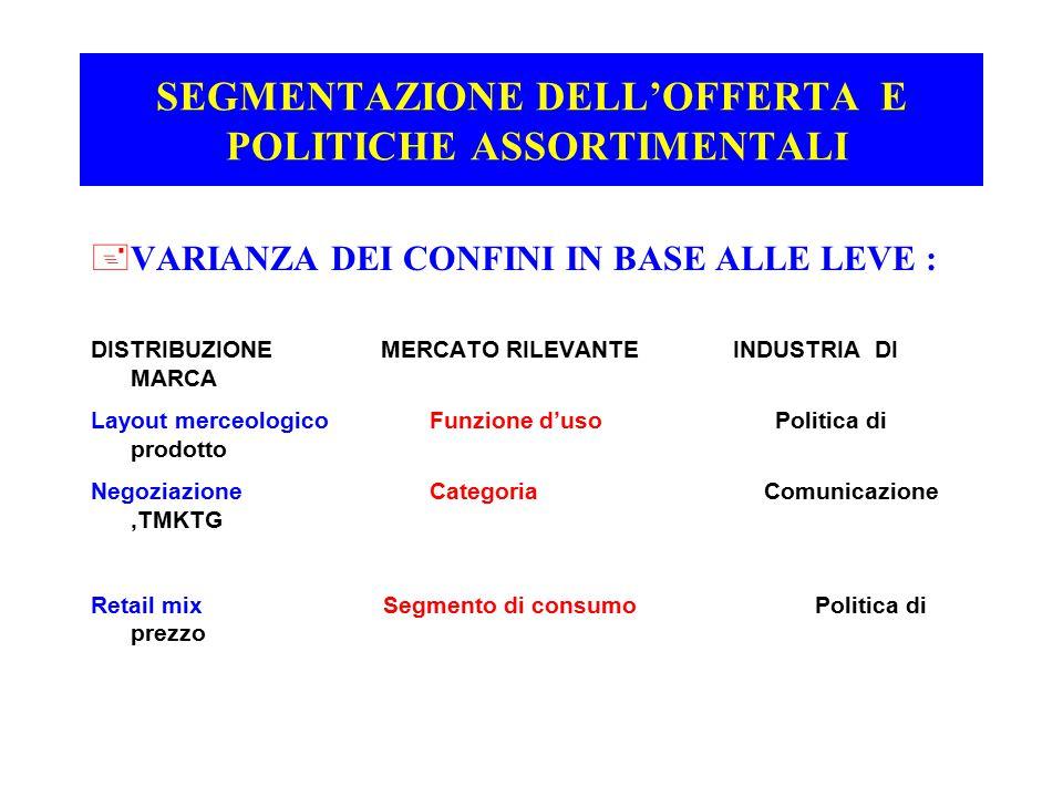 SEGMENTAZIONE DELL'OFFERTA E POLITICHE ASSORTIMENTALI