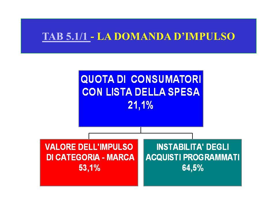 TAB 5.1/1 - LA DOMANDA D'IMPULSO