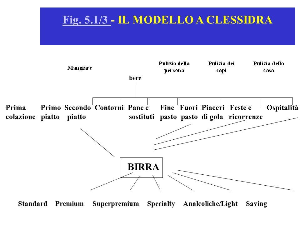 Fig. 5.1/3 - IL MODELLO A CLESSIDRA
