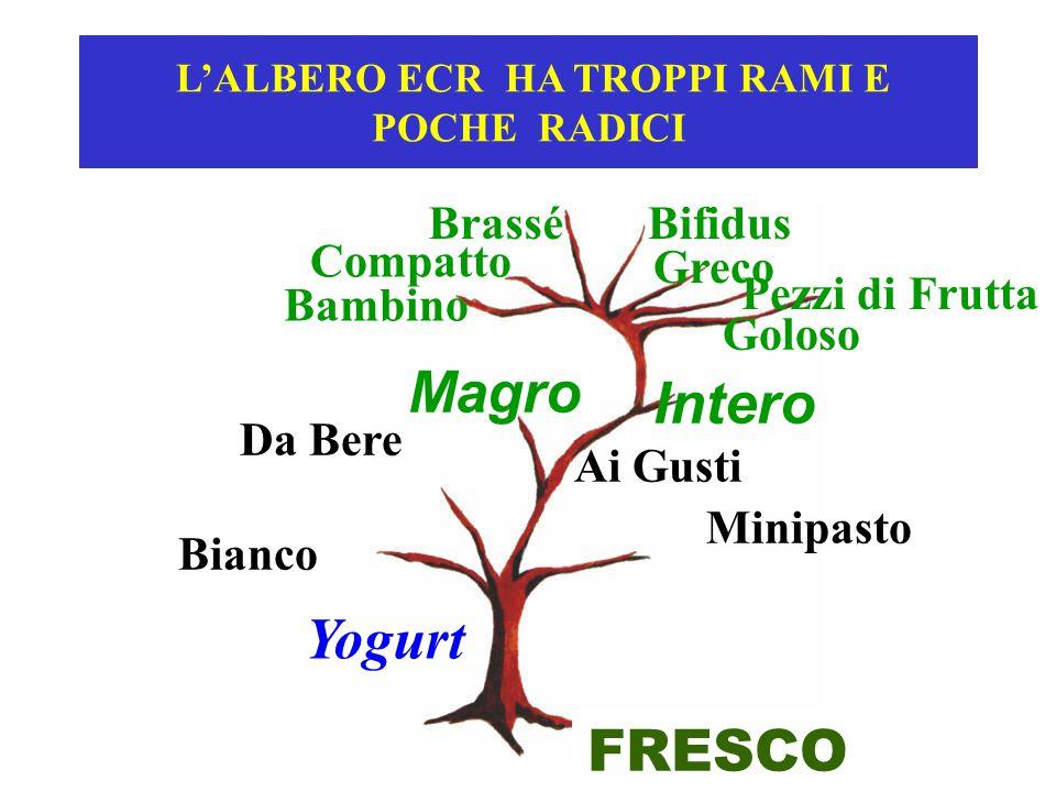 L'ALBERO ECR HA TROPPI RAMI E POCHE RADICI