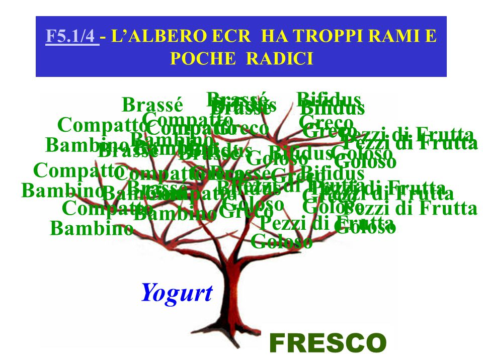F5.1/4 - L'ALBERO ECR HA TROPPI RAMI E POCHE RADICI