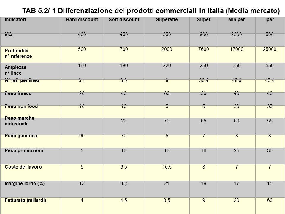 Differenziazione dei prodotti commerciali in Italia (Media mercato) TAB. 5.2/1.