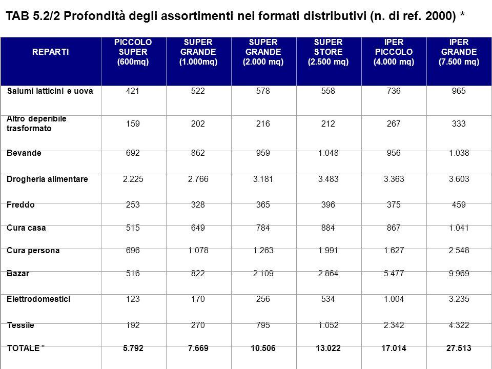 TAB 5.2/2 Profondità degli assortimenti nei formati distributivi (n. di ref. 2000) * REPARTI.