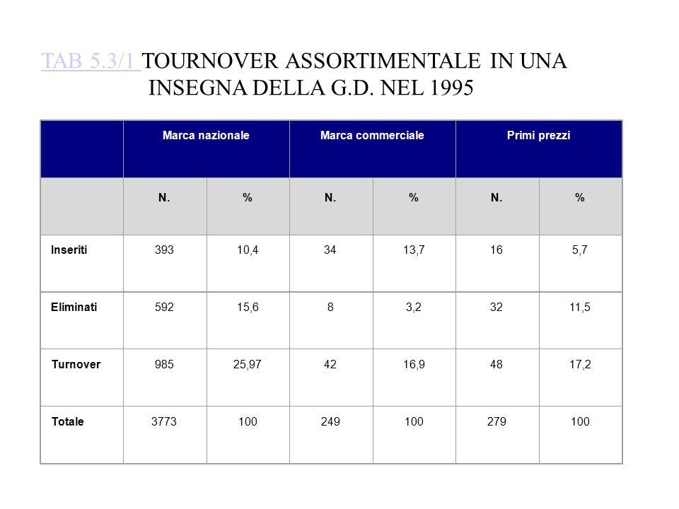 TAB 5.3/1 TOURNOVER ASSORTIMENTALE IN UNA INSEGNA DELLA G.D. NEL 1995