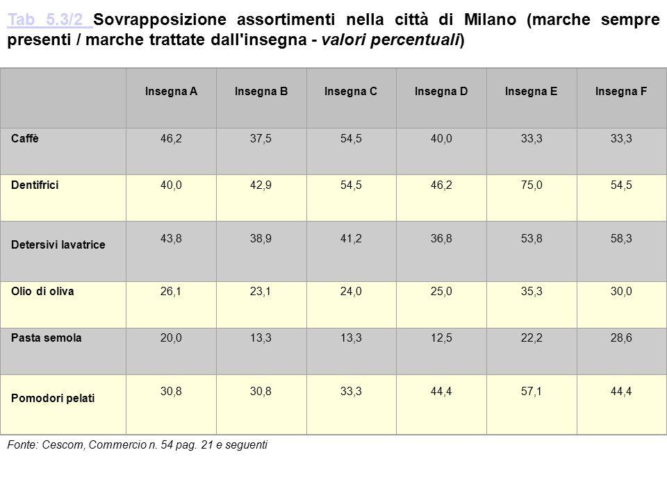 Tab 5.3/2 Sovrapposizione assortimenti nella città di Milano (marche sempre presenti / marche trattate dall insegna - valori percentuali)
