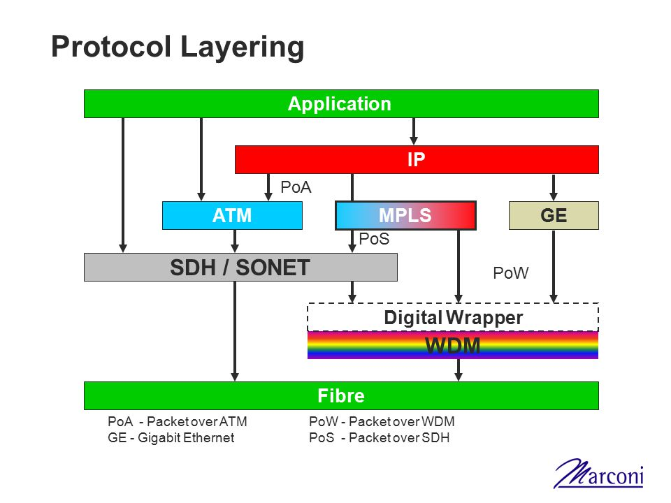 Protocol Layering SDH / SONET WDM Application IP IP ATM MPLS GE