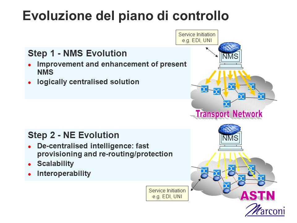 Evoluzione del piano di controllo