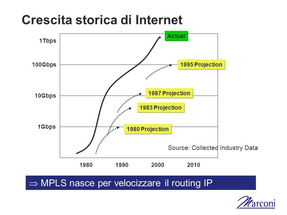 Crescita storica di Internet