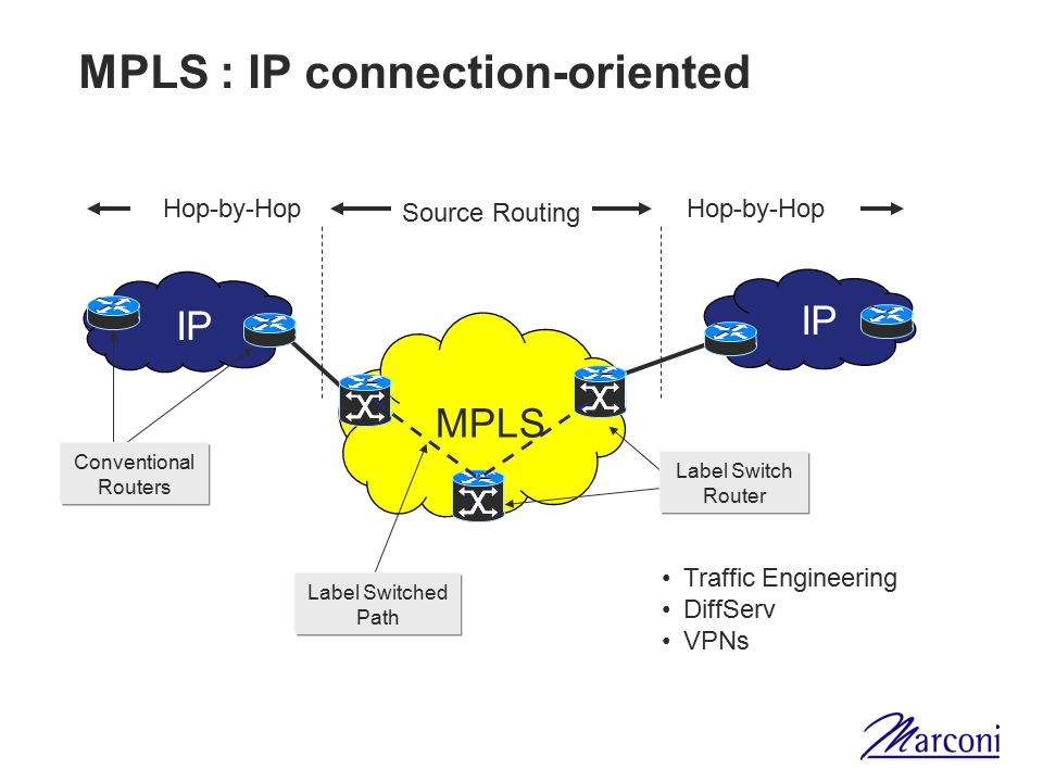 MPLS : IP connection-oriented