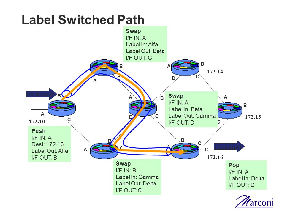 Label Switched Path Swap I/F IN: A Label In: Alfa Label Out: Beta
