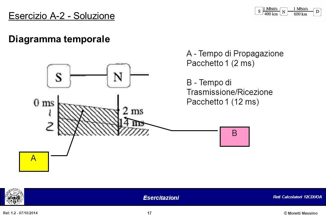 Esercizio A-2 - Soluzione Diagramma temporale