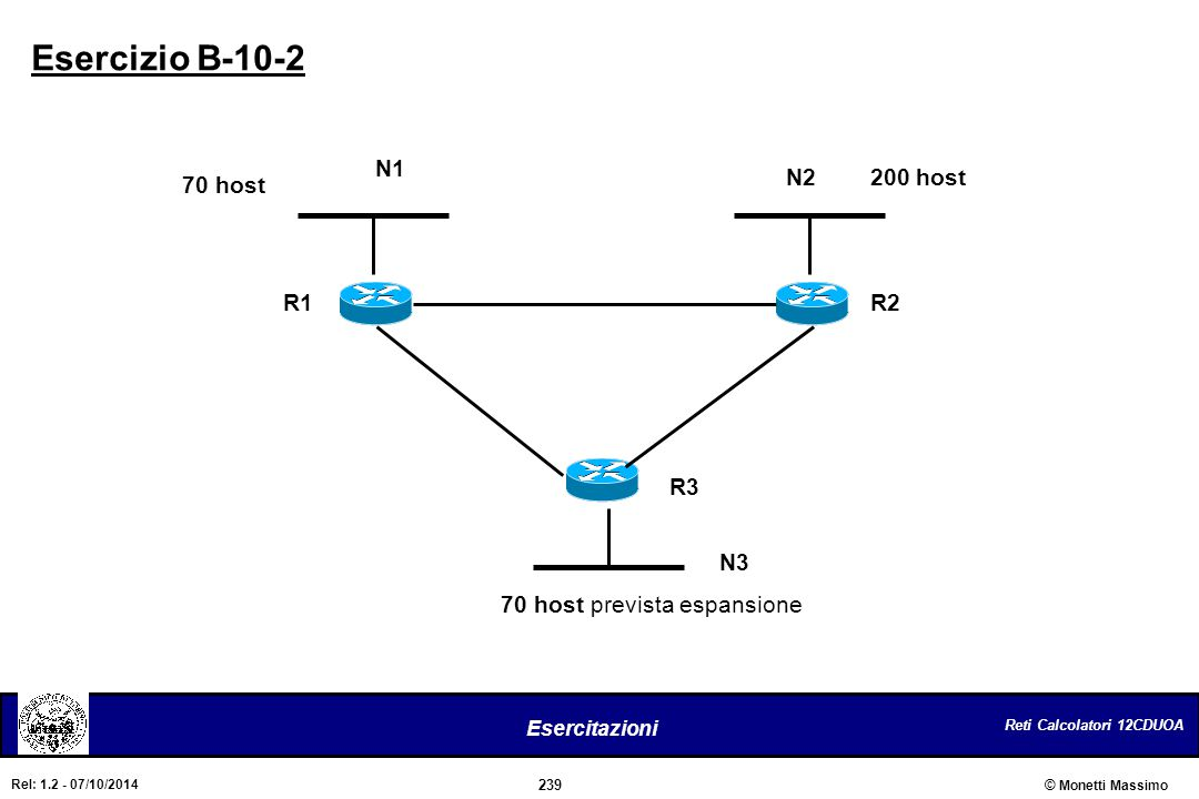 Esercizio B-10-2 N1 N2 200 host 70 host R1 R2 R3 N3