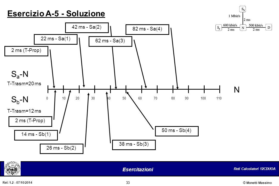 Esercizio A-5 - Soluzione