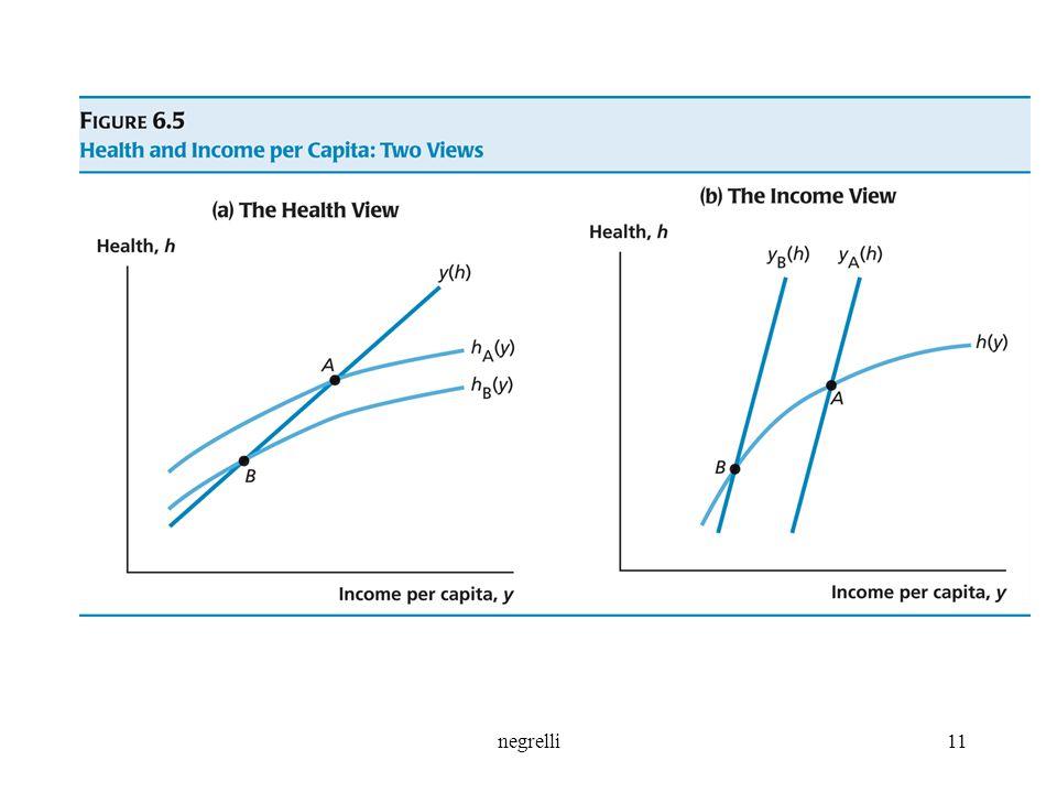 Quale è la fonte primaria delle differenze sia nella salute che nel reddito tra i paesi poveri e ricchi Ovvero, le principali forze guida di tali differenze provengono dalla salute o dal reddito Si considerino due paesi, A e B, e A più ricco sia in salute che in reddito rispetto a B. Non si possono osservare direttamente le funzioni h(y) e y(h) che determinano tali punti nel grafico. Essi individuano: il primo l'ipotesi che la maggior ricchezza di A è basata principalmente sulla salute (ad esempio assenza di malattie tropicali) poiché la funzione di hA(y) è superiore alla funzione hB(y); il secondo la base della maggior ricchezza di A negli elementi produttivi (ad esempio accumulazione capitalistica o di tecnologia): yA(h) superiore a yB(h). Si tratta di due estremi: per una scuola, la malnutrizione è causata dall'essere poveri; per l'altra scuola, la malnutrizione è una delle cause della povertà. Nel mondo reale, però, le differenze di reddito tra i paesi sono spiegate dalle differenze sia nella salute che nel reddito.