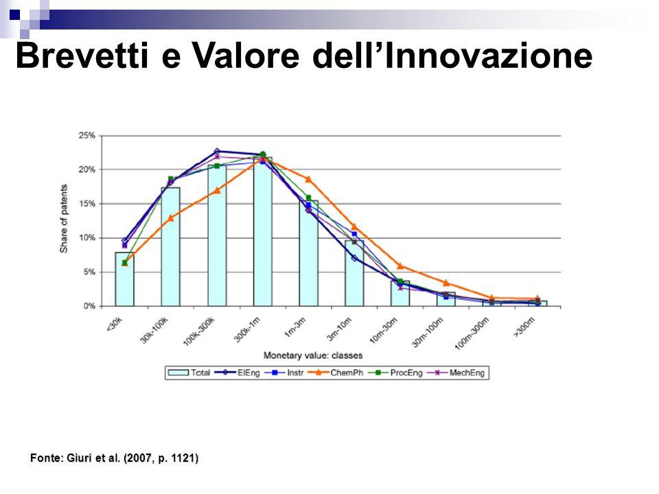 Brevetti e Valore dell'Innovazione