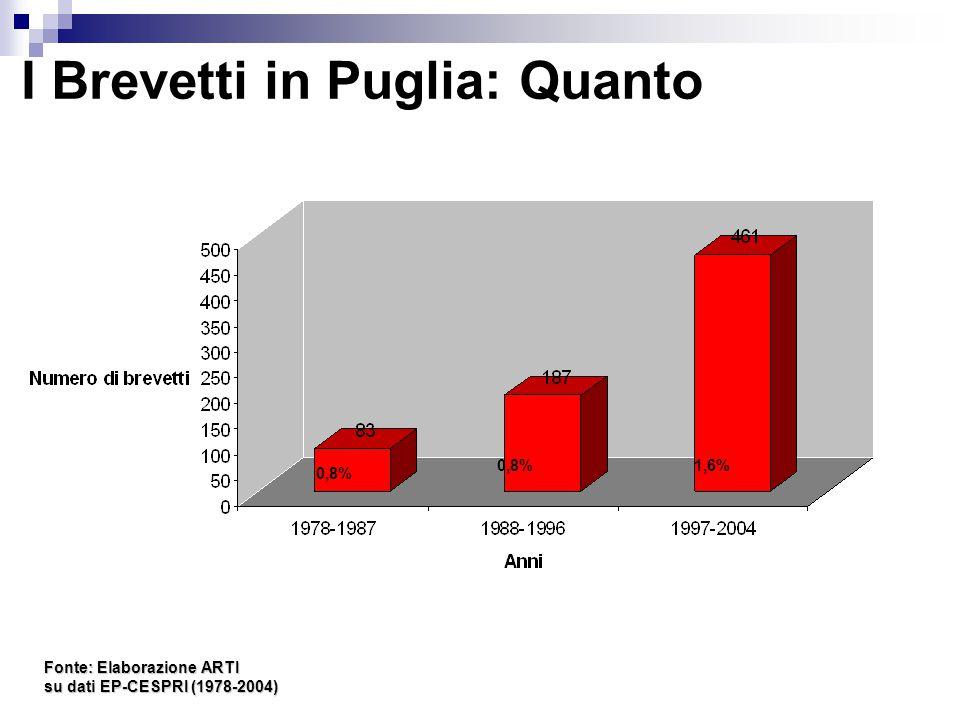 I Brevetti in Puglia: Quanto