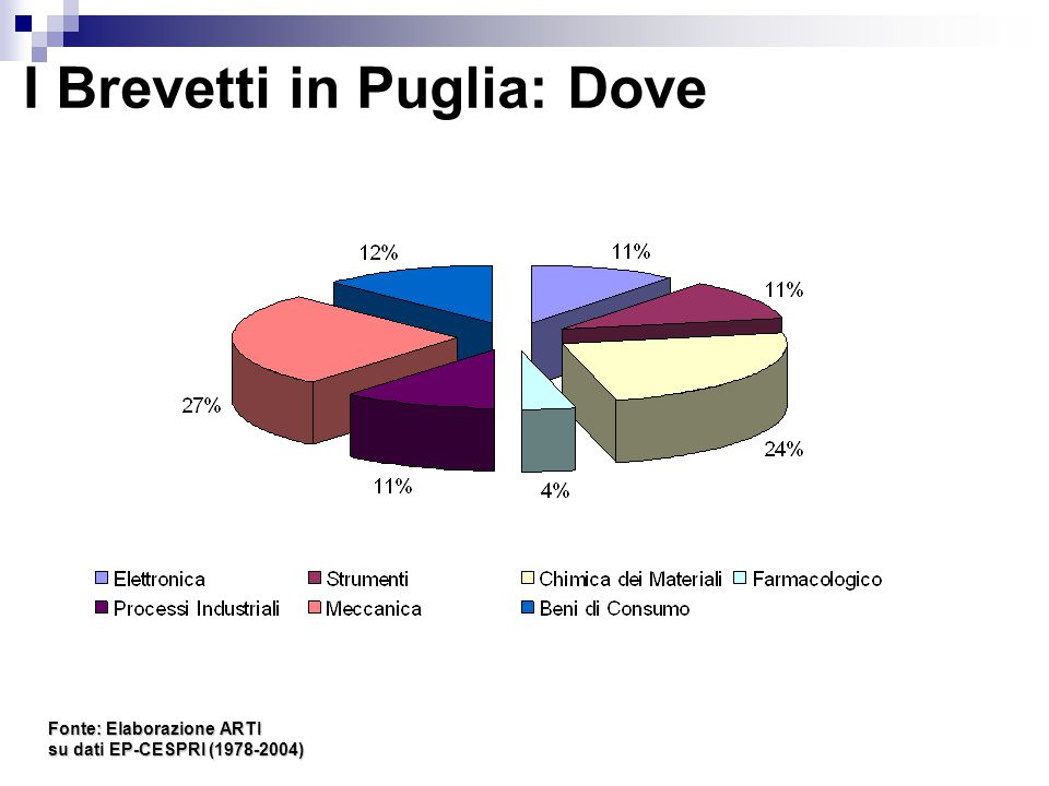 I Brevetti in Puglia: Dove