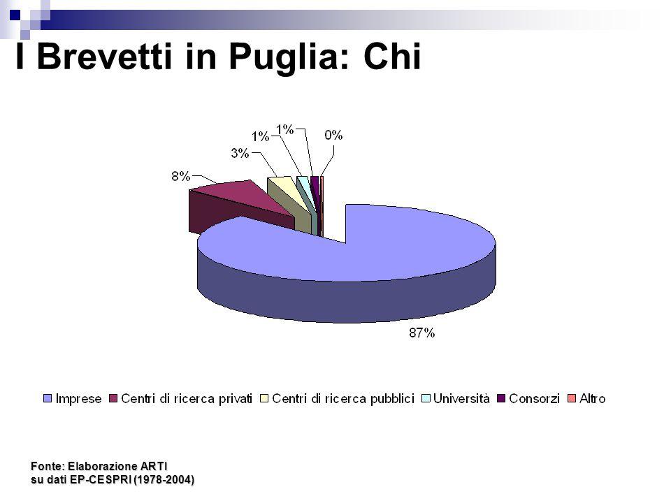 I Brevetti in Puglia: Chi