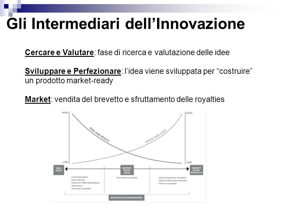 Gli Intermediari dell'Innovazione