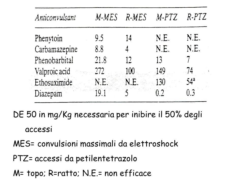 DE 50 in mg/Kg necessaria per inibire il 50% degli accessi