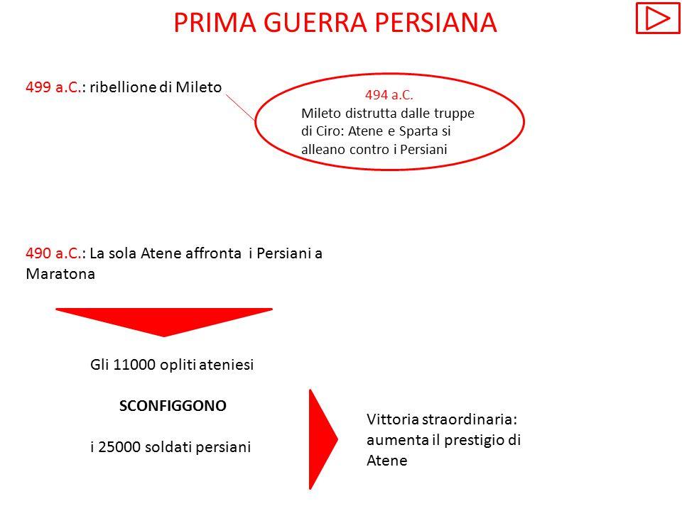 PRIMA GUERRA PERSIANA 499 a.C.: ribellione di Mileto