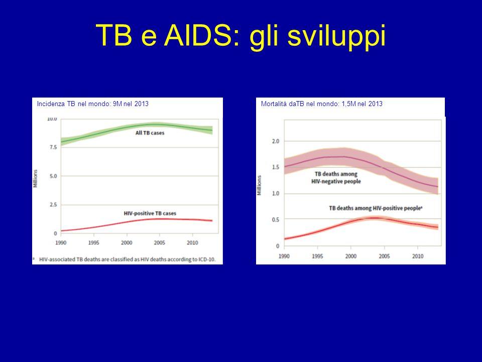 TB e AIDS: gli sviluppi Incidenza TB nel mondo: 9M nel 2013