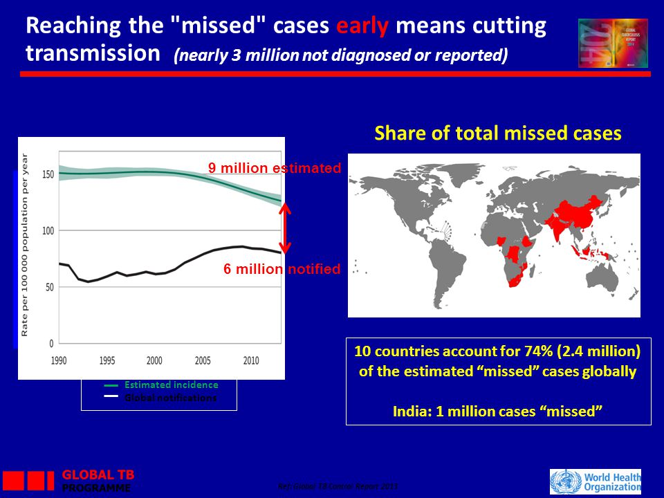 Share of total missed cases India: 1 million cases missed
