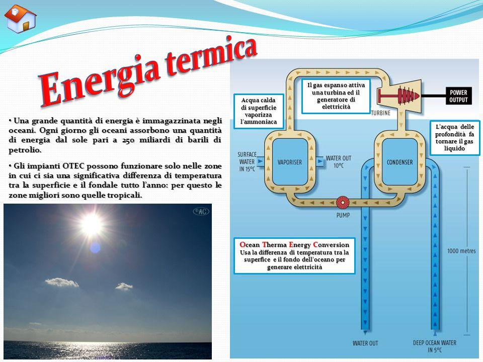 Energia termica Il gas espanso attiva una turbina ed il generatore di elettricità. Acqua calda di superficie vaporizza l'ammoniaca.