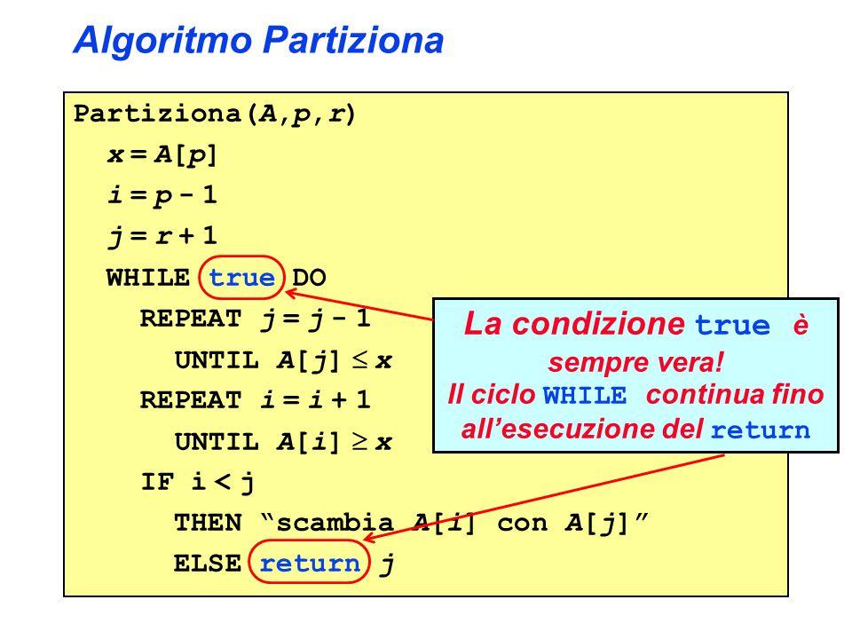 Algoritmo Partiziona La condizione true è sempre vera!