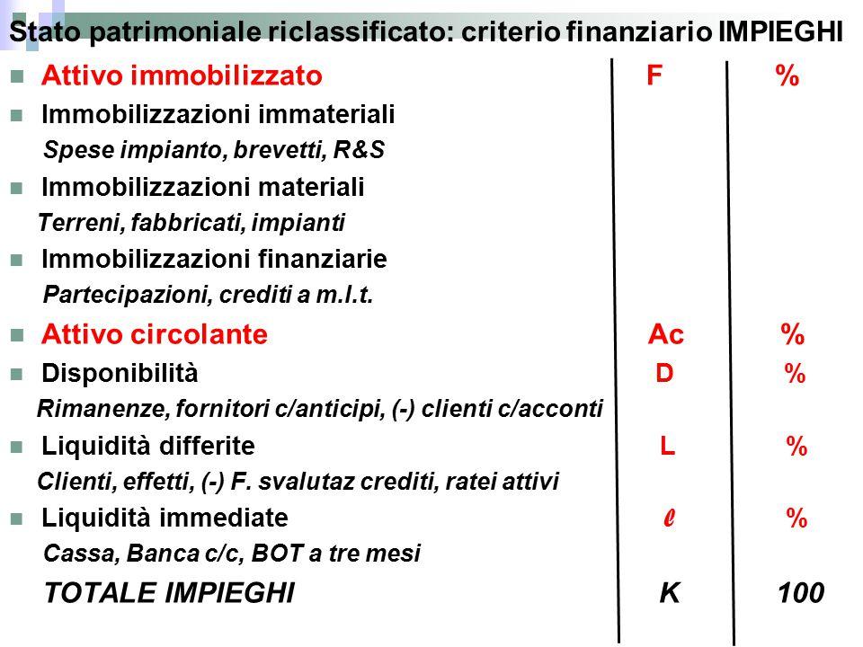Stato patrimoniale riclassificato: criterio finanziario IMPIEGHI