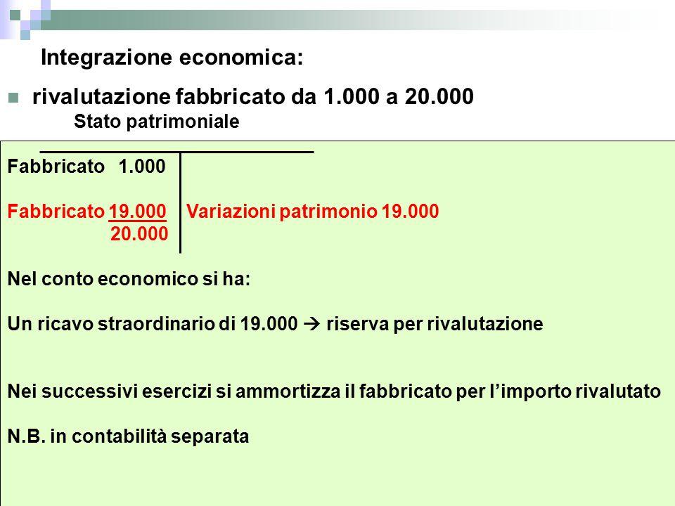 Integrazione economica: