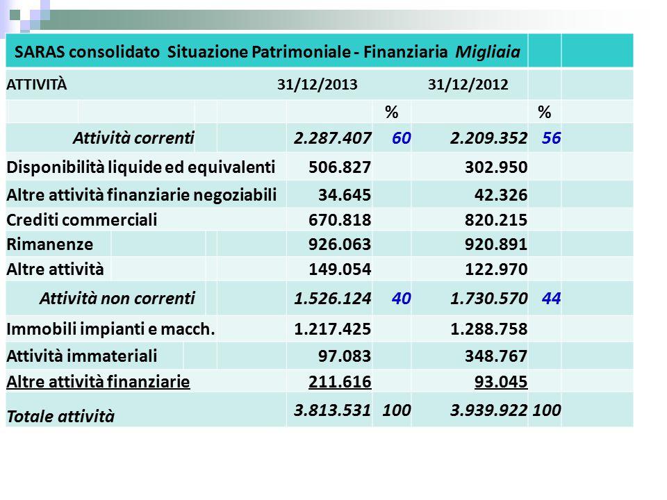SARAS consolidato Situazione Patrimoniale - Finanziaria Migliaia