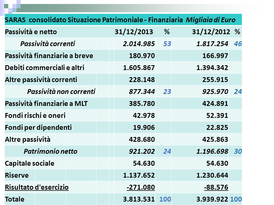 SARAS consolidato Situazione Patrimoniale - Finanziaria Migliaia di Euro