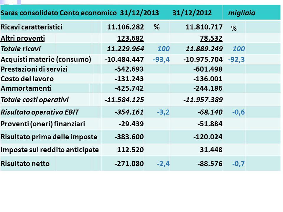 Saras consolidato Conto economico 31/12/2013 31/12/2012