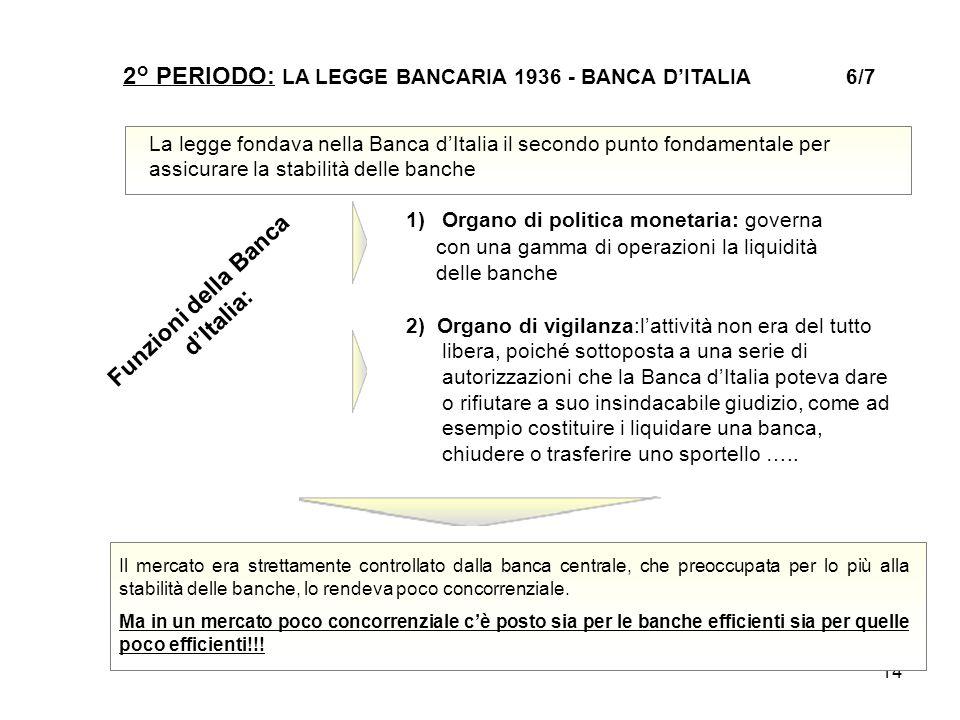 Funzioni della Banca d'Italia: