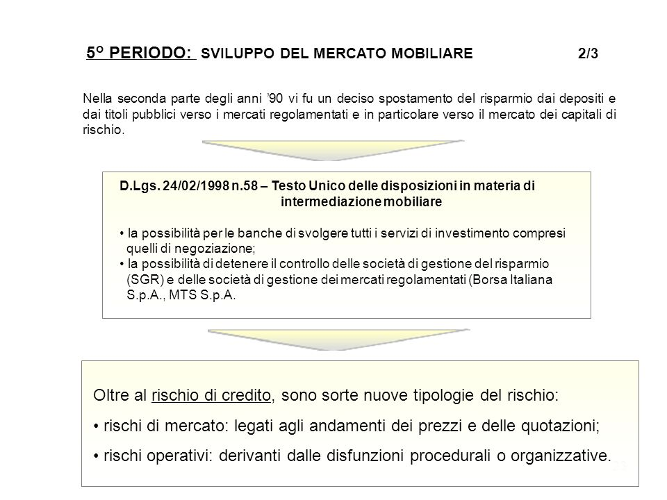 5° PERIODO: SVILUPPO DEL MERCATO MOBILIARE 2/3