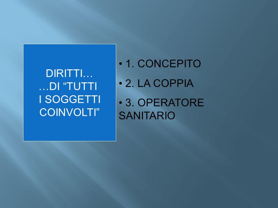 DIRITTI… …DI TUTTI I SOGGETTI COINVOLTI 1. CONCEPITO 2. LA COPPIA 3. OPERATORE SANITARIO