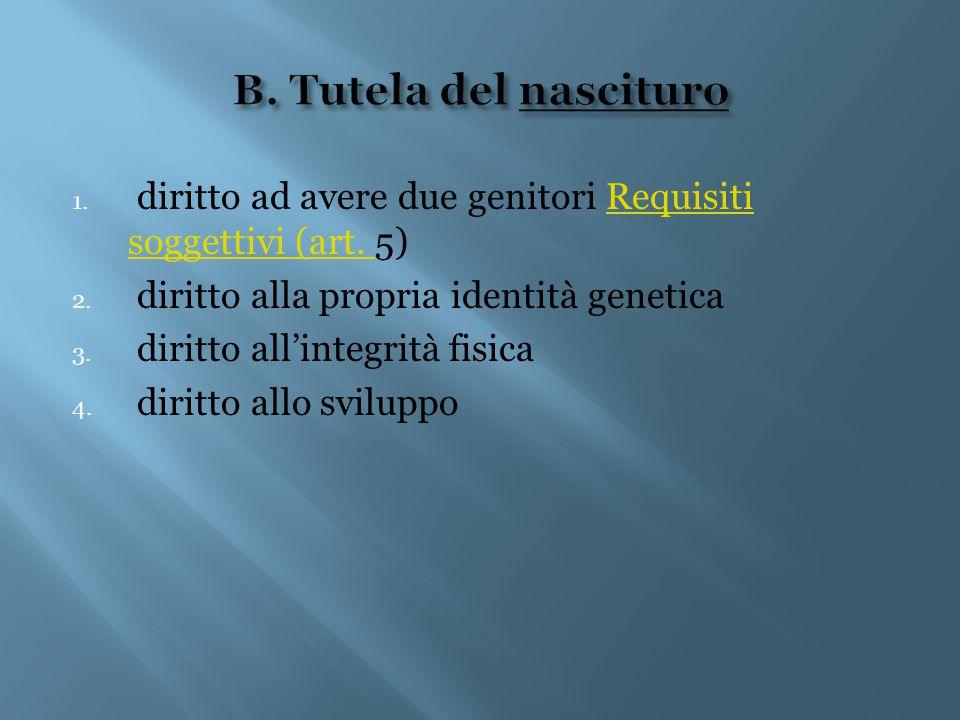 B. Tutela del nascituro diritto ad avere due genitori Requisiti soggettivi (art. 5) diritto alla propria identità genetica.