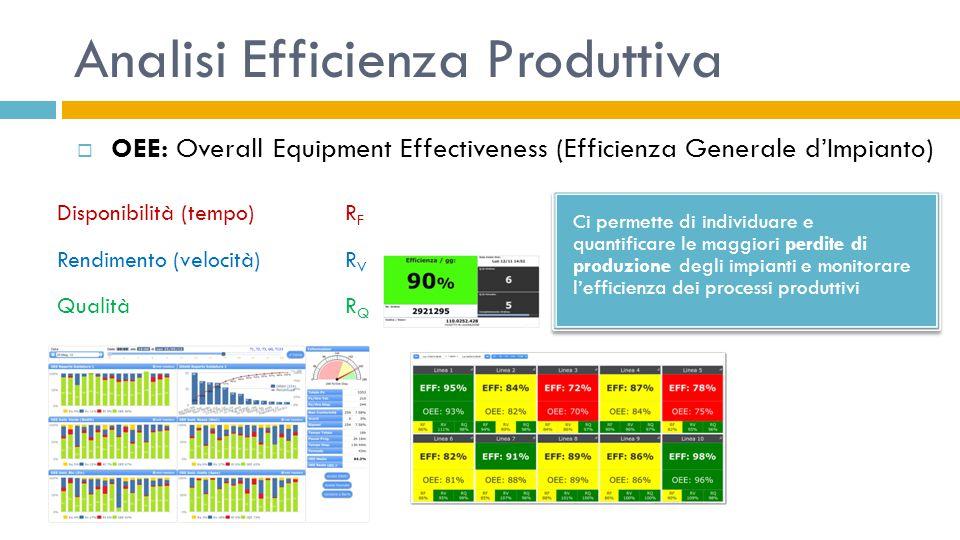 Analisi Efficienza Produttiva