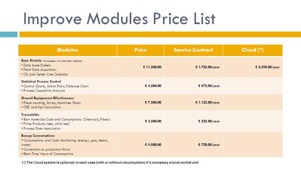 Improve Modules Price List