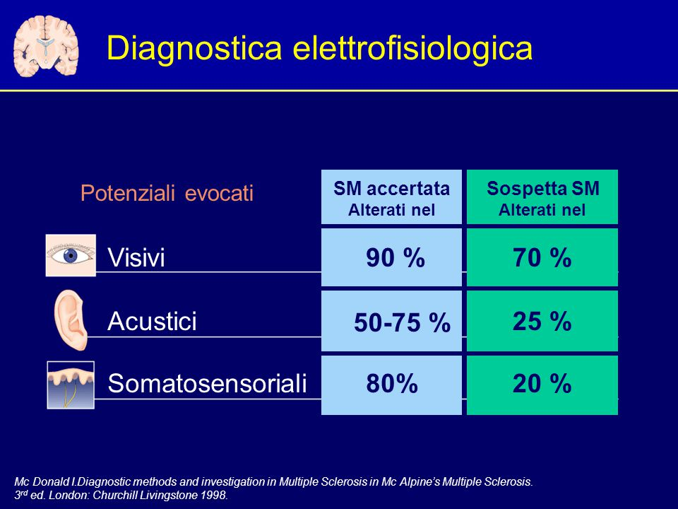 Diagnostica elettrofisiologica