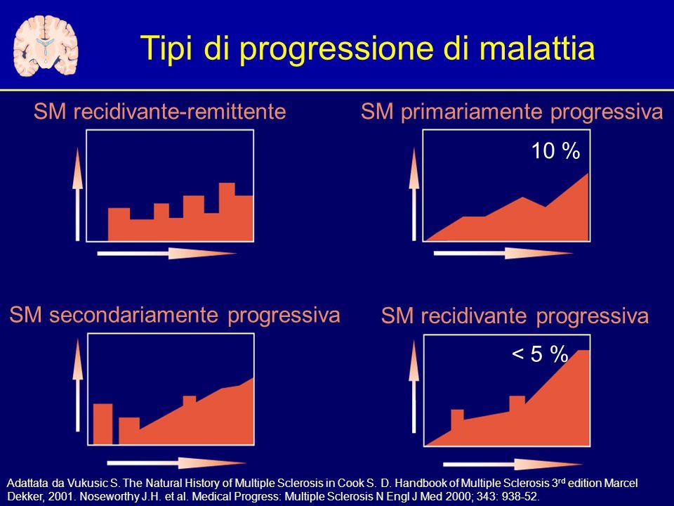 Tipi di progressione di malattia